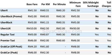 Uber Introduces Uberx In Kl. An Even More Affordable Way