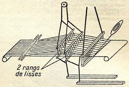 historique du tissage