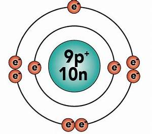 Fluorine Protons Neutrons Electrons to Pin on