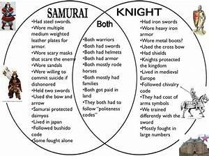 Comparison Samurai And Knights