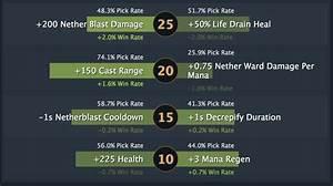 Pugna Renews An Old Meta DOTABUFF Dota 2 Stats