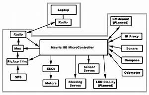 block diagrams diagram site With block wire diagram