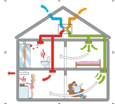 ventilation naturelle salle de bain espace info gt 201 nergie du rh 244 ne economies d 233 nergie et 233 nergies renouvelables ventilation