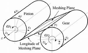 Meshing Plane Of Helical Gear System