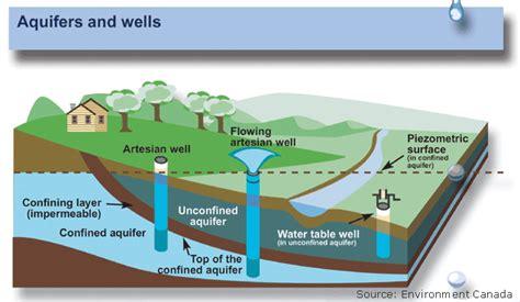 how deep is the water table where i live la ciencia del agua para escuelas acuíferos