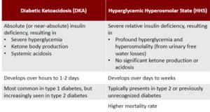 ncelxhaaddhamoh study  diabetic ketoacidosis