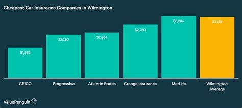 Best Auto Insurance Rates in Delaware (2018) - ValuePenguin