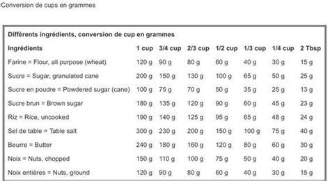 tableau de conversion cuisine tableau de conversion cup en grammes la cuisine d 39 asiah