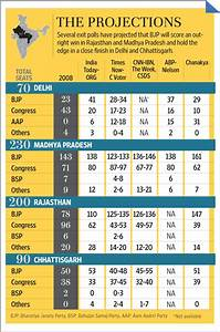 Exit polls: Advantage BJP in assembly elections - Livemint