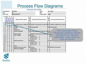 Aiag Process Flow Diagram Template  U2013 Funfin