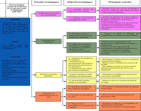 cadre logique gestion de projet cadre logique gestion orient 233 e vers l impact
