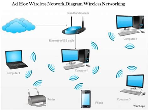 Hoc Wireless Network Diagram Networking