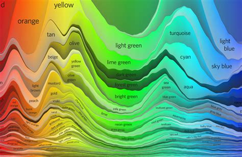 interesting color names design charts for better typography and color the