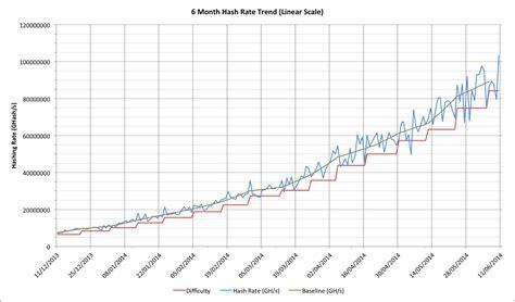 bitcoin mining rate of return bitcoin formula difficulty bitcoin machine winnipeg