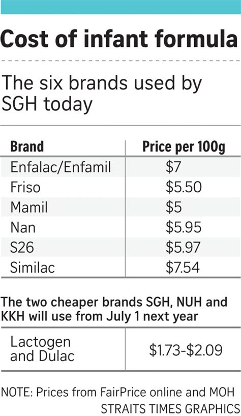 3 Hospitals Here To Switch To Cheaper Infant Formulas From