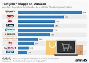 Bonprix Katalog Bestellen Deutschland : onlineshopping fast jeder deutsche kauft bei amazon ein news ~ Yasmunasinghe.com Haus und Dekorationen