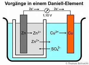 Galvanisches Element Spannung Berechnen : einf hrung in die elektrochemie ~ Themetempest.com Abrechnung