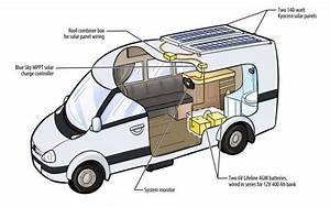 Here U0026 39 S A Diagram Of The Rv Solar System I Designed For My