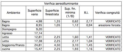 Rapporto Illuminante Verifica Aeroilluminante 3dlife