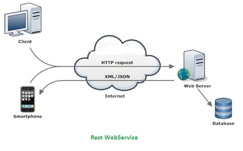 Types Of Web Services Soap,xml-rpc And Restful