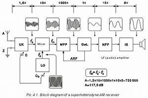 4 1  Superheterodyne Am Receivers
