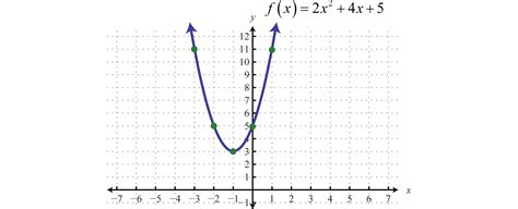 51 Homework Graphing Quadratic Functions