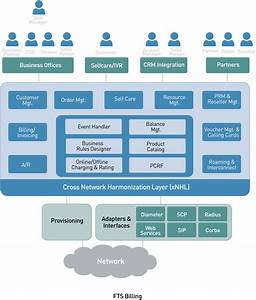 Telecom Billing System  Convergent Billing