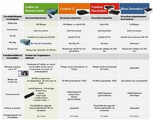 Comparatif Box Internet 2016 : comparateur box internet ~ Medecine-chirurgie-esthetiques.com Avis de Voitures