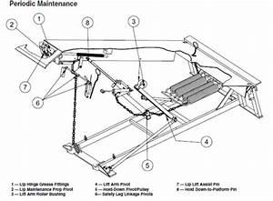 Diagram  Kelley Dock Leveler Wiring Diagram Full Version