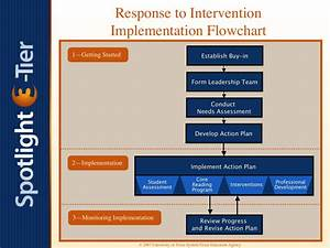 24 images of rti flow chart template infovianet for Response to intervention templates