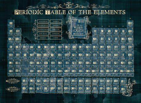 periodic table   elements vintage  digital art