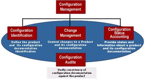 final project fact sheet configuration management