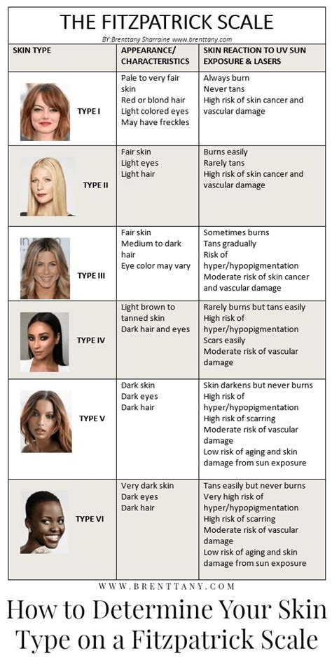 How to Determine Your Skin Type on a Fitzpatrick Scale
