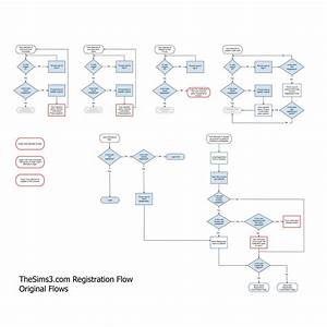 Image Result For Ux User Flows  With Images