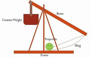 Diagram Of A Catapult Diagram Of A Crossbow ~ Elsavadorla