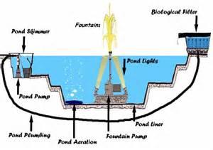small home plans pond diagram