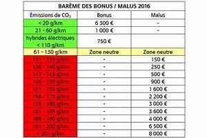 Bonus Malus Tableau : bonus malus cologique ~ Maxctalentgroup.com Avis de Voitures