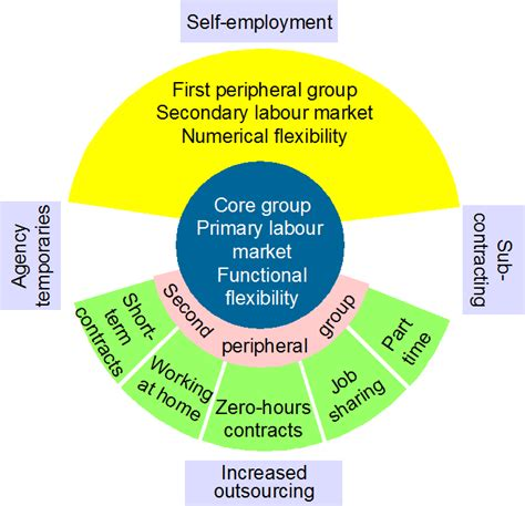 flexible labour zero working market hours theory brilliant underemployment markets contracts tag pearsonblog campaignserver
