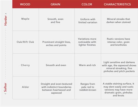 types of kitchen cabinets materials choosing cabinet wood types kitchen craft