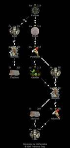 Isotope Data For Radium