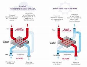 Quelle Vmc Choisir : quelle marque de vmc choisir vmc france ~ Melissatoandfro.com Idées de Décoration