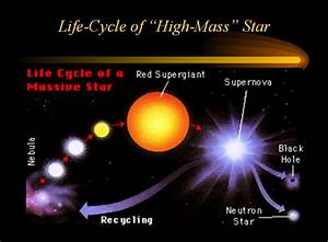 Life Cycle Of High Mass Stars On Flowvella