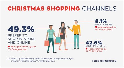 australians shopping intentions retail safari - Christmas Stores Online Australia