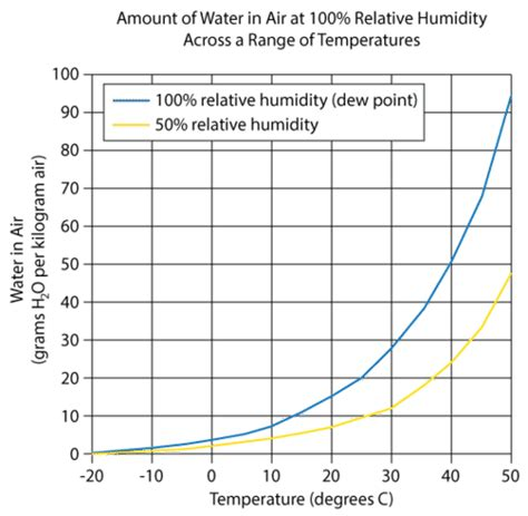 dewpoint  relative humidity worksheet breadandhearth