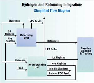 Merits Of Hydrogen Production  Consumption Optimization For