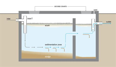 sewer system design septic tank