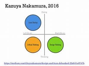Design Thinking Diagrams