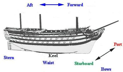 Boat Cruise Terms by Navy Ship Terms Diagram Navy Free Engine Image For User