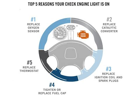 check engine light on reason for check engine light images