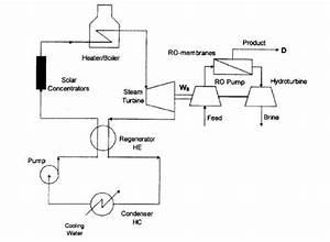 2  A Flow Sheet Of Solar
